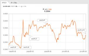 FRBの利上げ開始と対円バーツレートグラフ