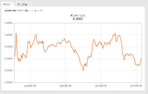 対円バーツ為替グラフ20年