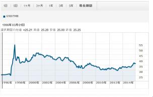 2015年12月のバーツ円為替グラフ1