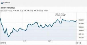 バーツと円の為替グラフ