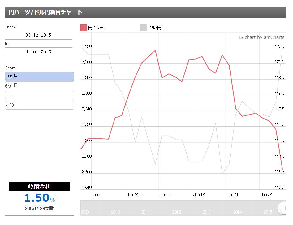 円バーツの為替グラフ1月29日
